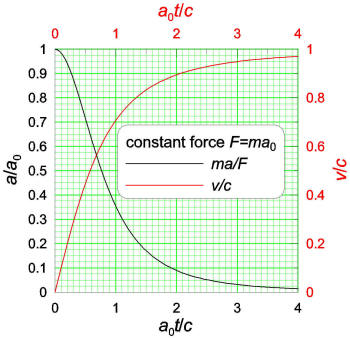 57c4ece1c7ef You should read an earlier answer to understand the answer here. The graph  here is from that earlier answer and shows (in red) v c as a function of ...